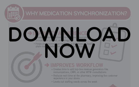 Infographic: Why Med Sync?